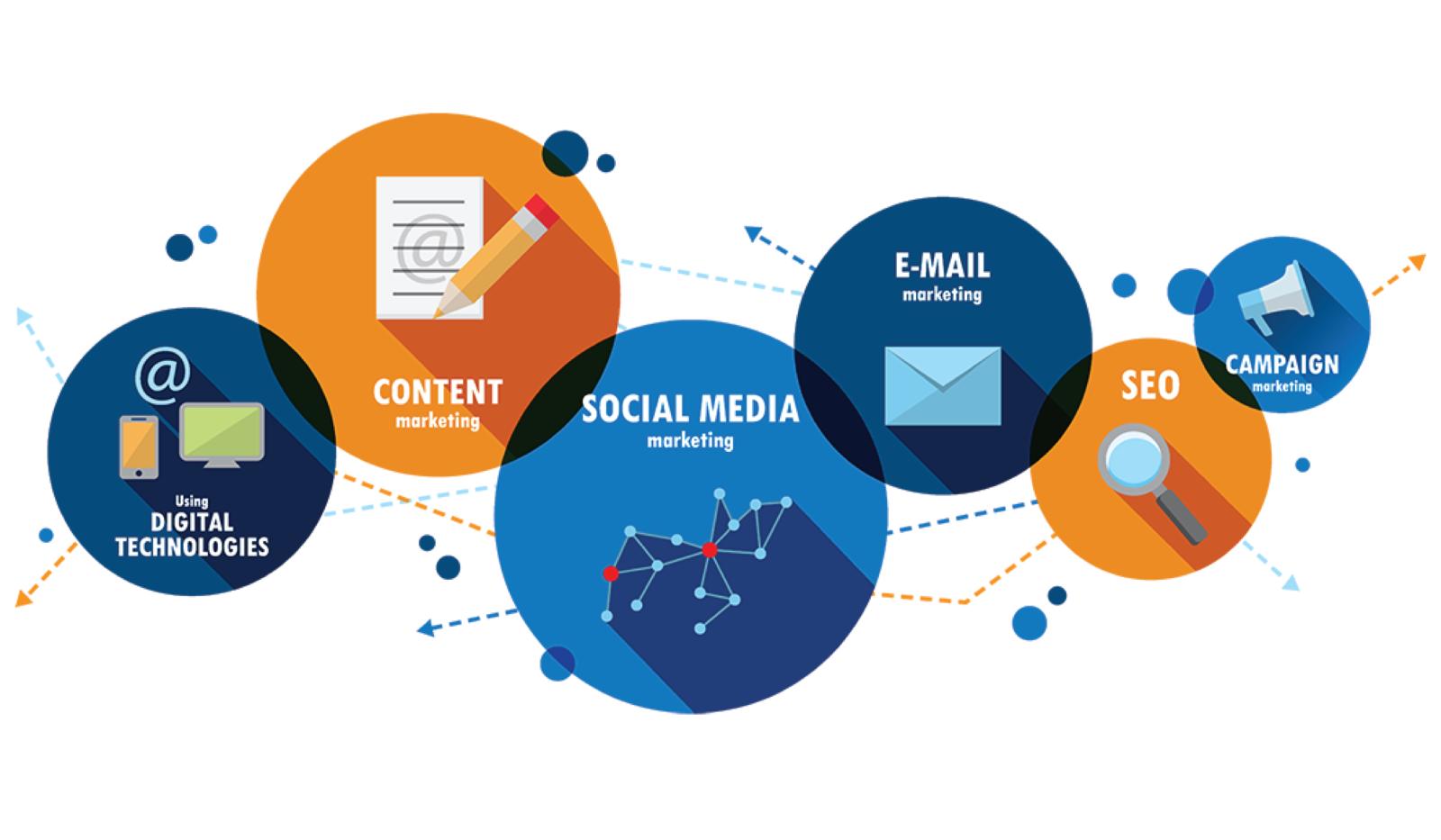 marketing online tác động đến doanh thu doanh nghiệp phụ tùng ô tô