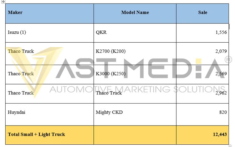 doanh số của các model xe được bán nhiều nhất 5 tháng đầu năm 2020