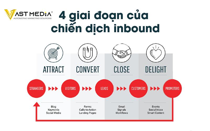 4 giai đoạn của chiến dịch Inbound Marketing