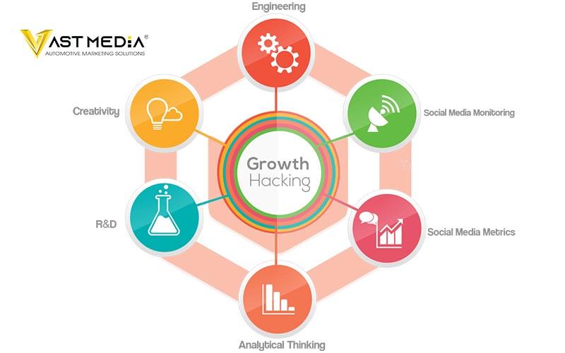 Growth Hacking - công thức tăng trưởng số lượng người dùng đột phá