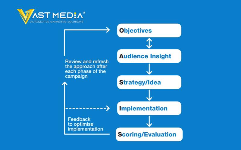 quy trình thực hiện chiến dịch truyền thông quảng cáo Vast Media