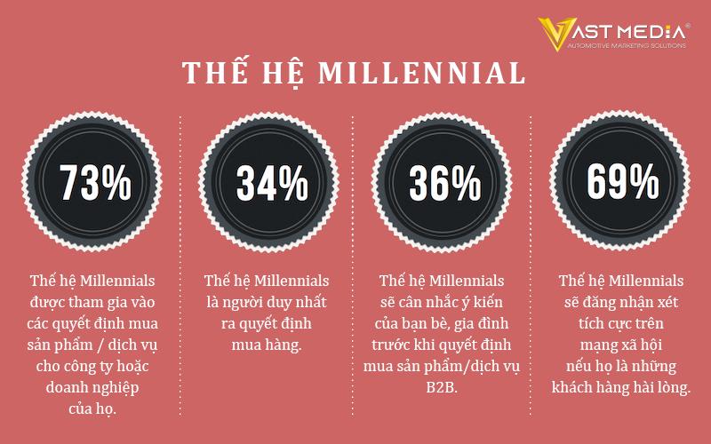 Chiến lược Marketing B2B 2021 nhắm mục tiêu thế hệ Millennials