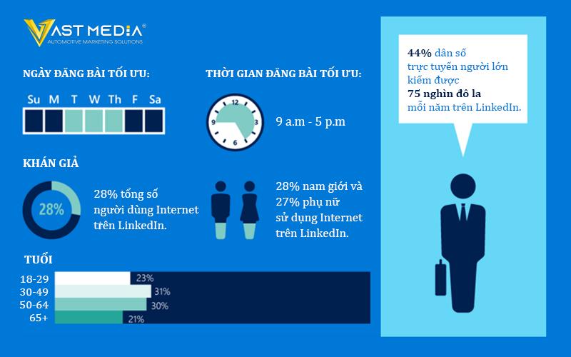 Chiến lược Marketing B2B 2021 sử dụng các bài đăng trên LinkedIn