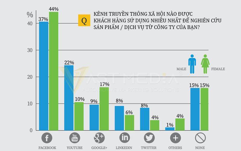 Chiến lược Marketing B2B 2021 sử dụng phương tiện truyền thông xã hội