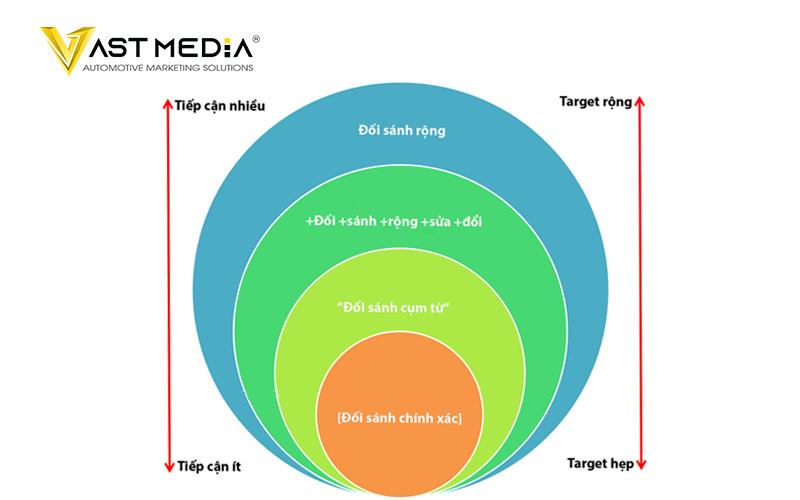 Chiến lược Marketing B2B 2021 sử dụng PPC kết hợp từ khóa đối sánh rộng
