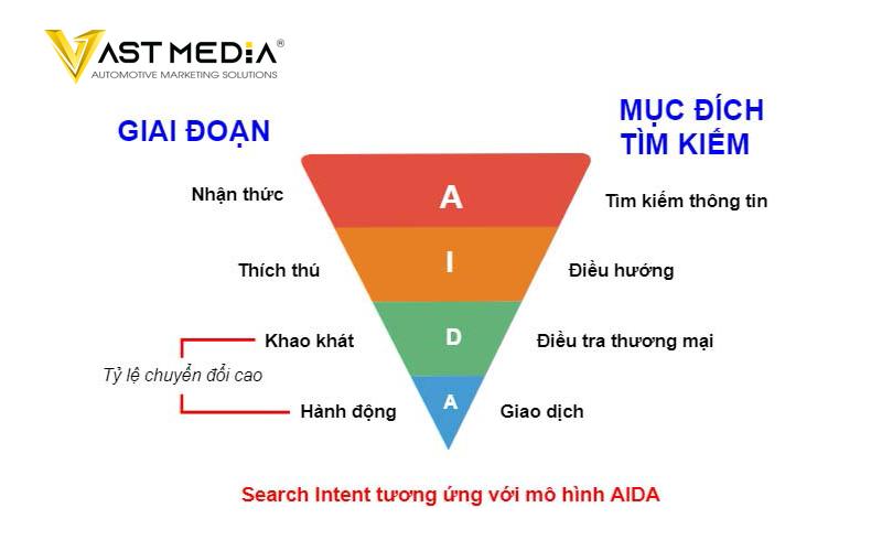 Chiến lược Marketing B2B 2021 sử dụng SEO là có một phễu từ khóa SEO