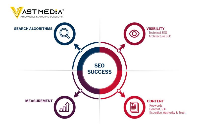 Chiến lược Marketing B2B 2021 sử dụng SEO luôn cập nhật thuật toán Google