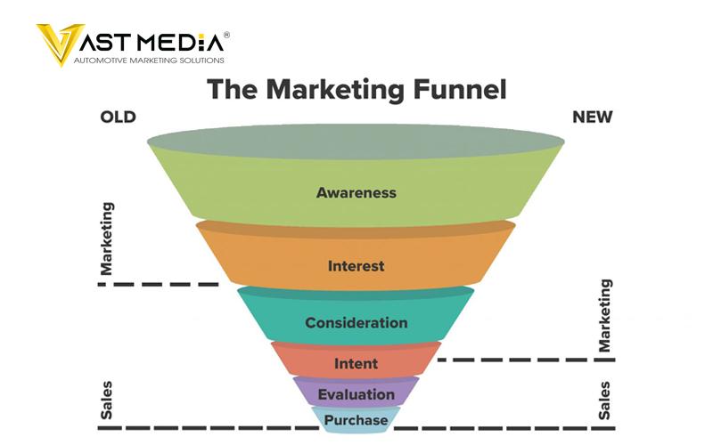 Chiến lược Marketing B2B 2021 sử dụng SEO tạo nội dung phát triển nghề nghiệp