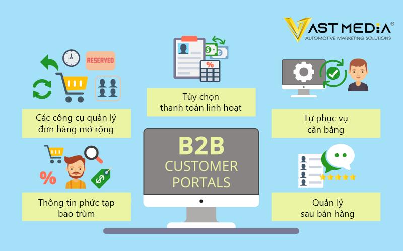 Chiến lược Marketing B2B 2021 sử dụng Website cung cấp các tùy chọn tự phục vụ