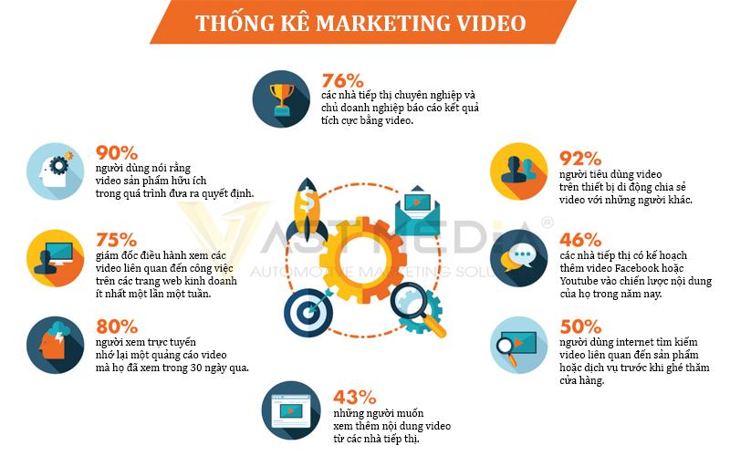 Chiến lược Marketing B2B 2021 tăng tỷ lệ nhấp chuột với Email Video