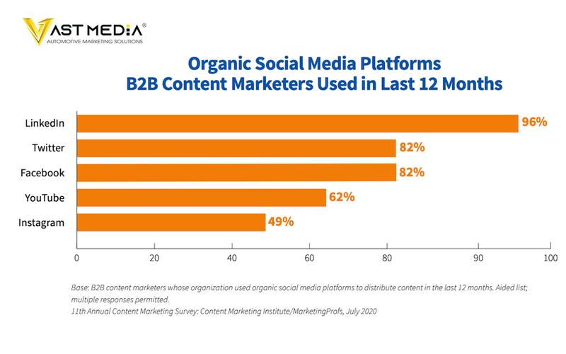 Chiến lược Marketing B2B 2021 xây dựng cộng đồng các mối quan hệ trên Twitter